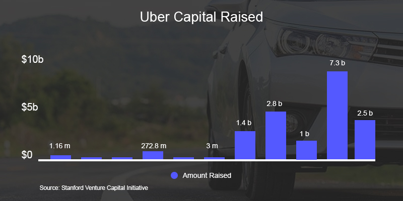 Uber Capital Raised - Nevina Infotech