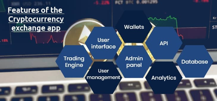 Features of Cryptocurrency exchange app